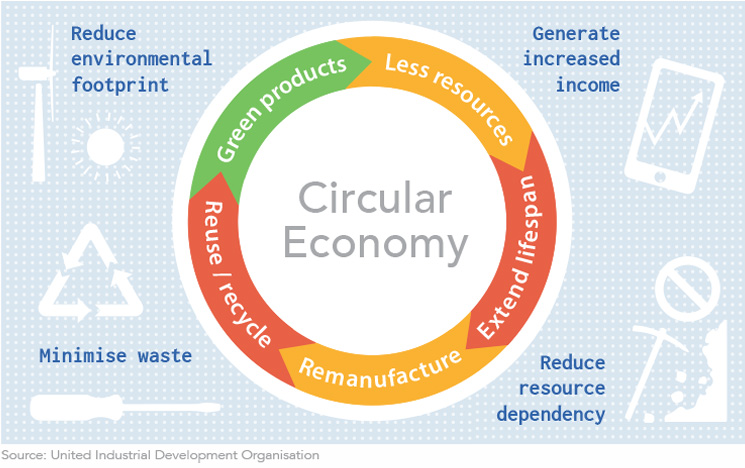 Diagram on the key stages in the sustainable circular economy