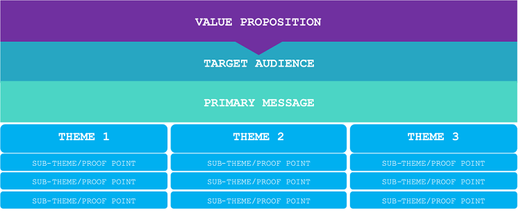 Template for building value proposition content marketing